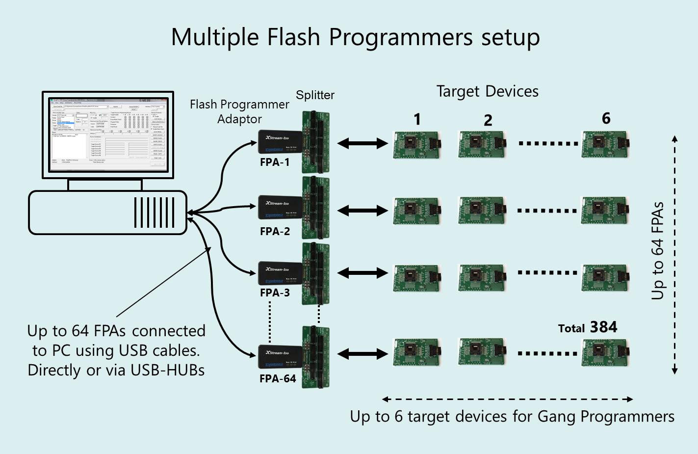 Elprotronic Gang Programmer Setup