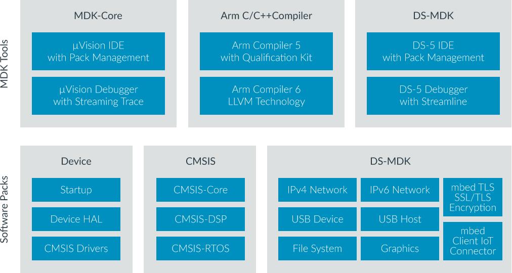 Product ARM Keil – Emprog Inc